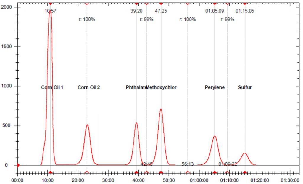 2D-GPC-zweidimensionale-gelpermeationschromatografie