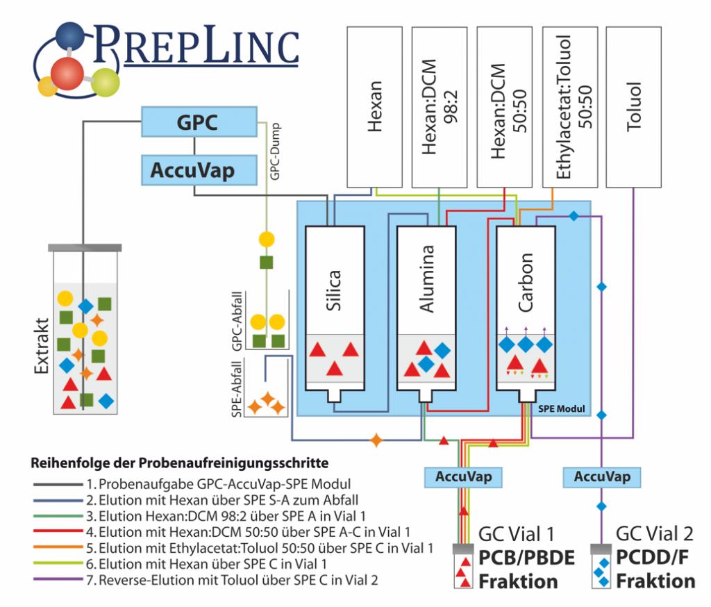 PCDD-PCB-PBDE